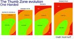 Thumb zone Evolution